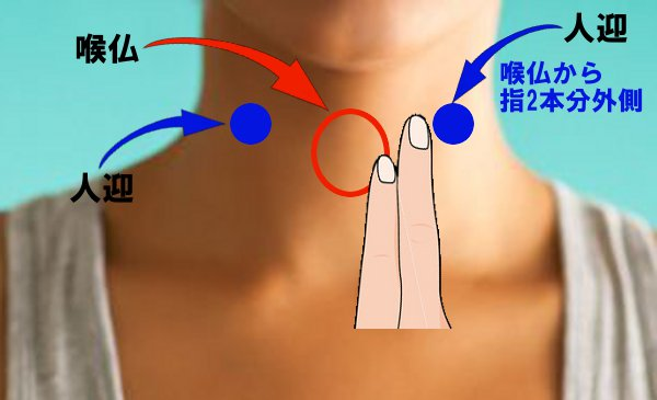 血圧を下げるツボ
