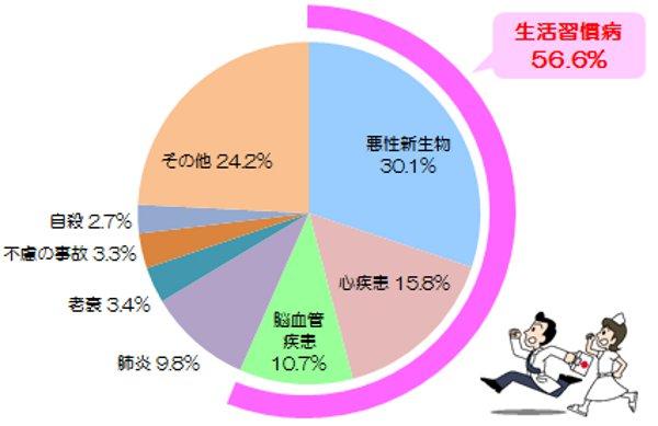 日本人の死亡原因