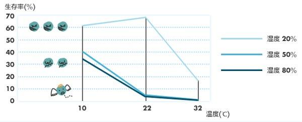 温度・湿度によるウィルスの生存率